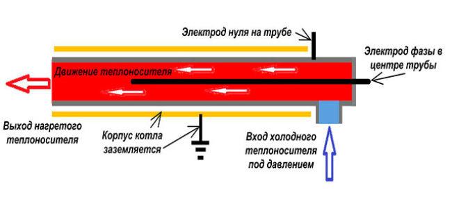 elektricheskie-kotly-dlya-otopleniya-chastnogo-doma11_0